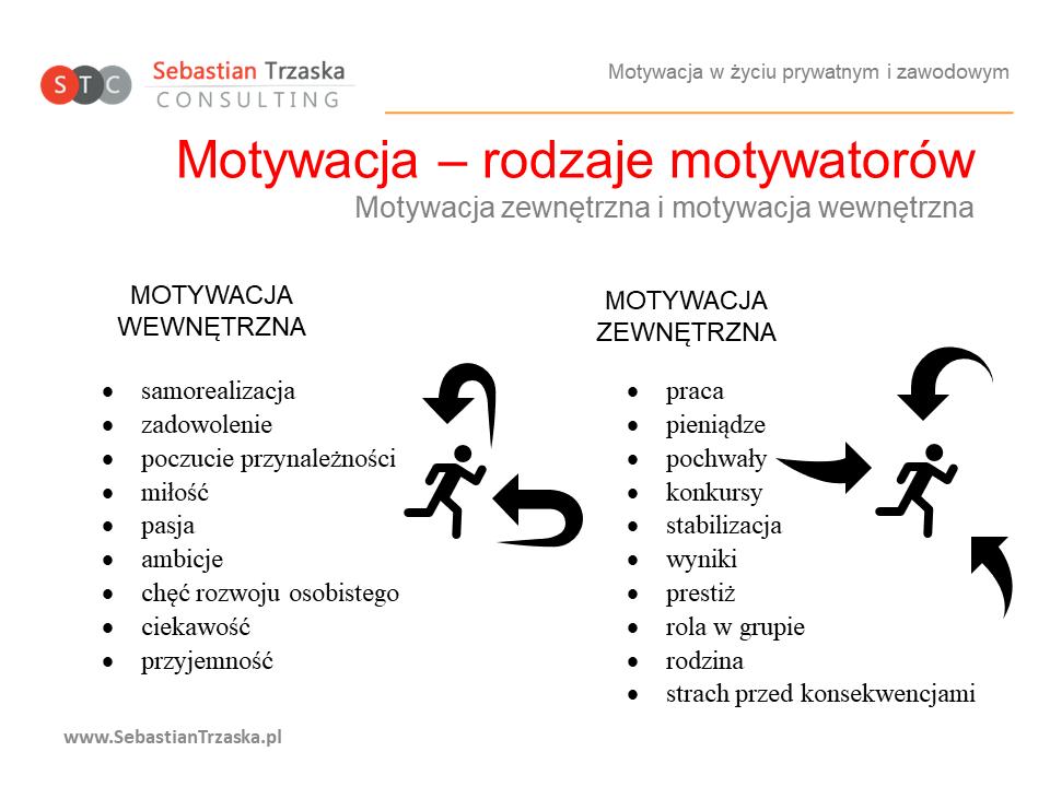 Motywacja zewnętrzna i wewnętrzna