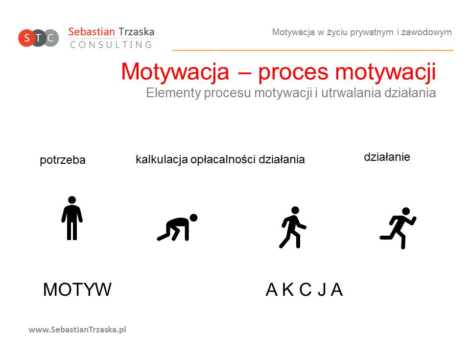 Proces Motywacji
