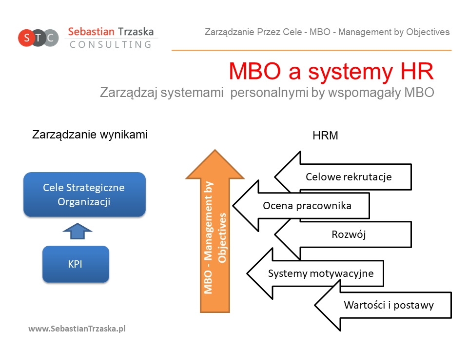 MBO - procesy HRM