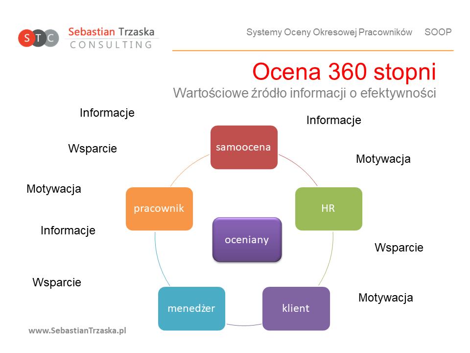ocena 360