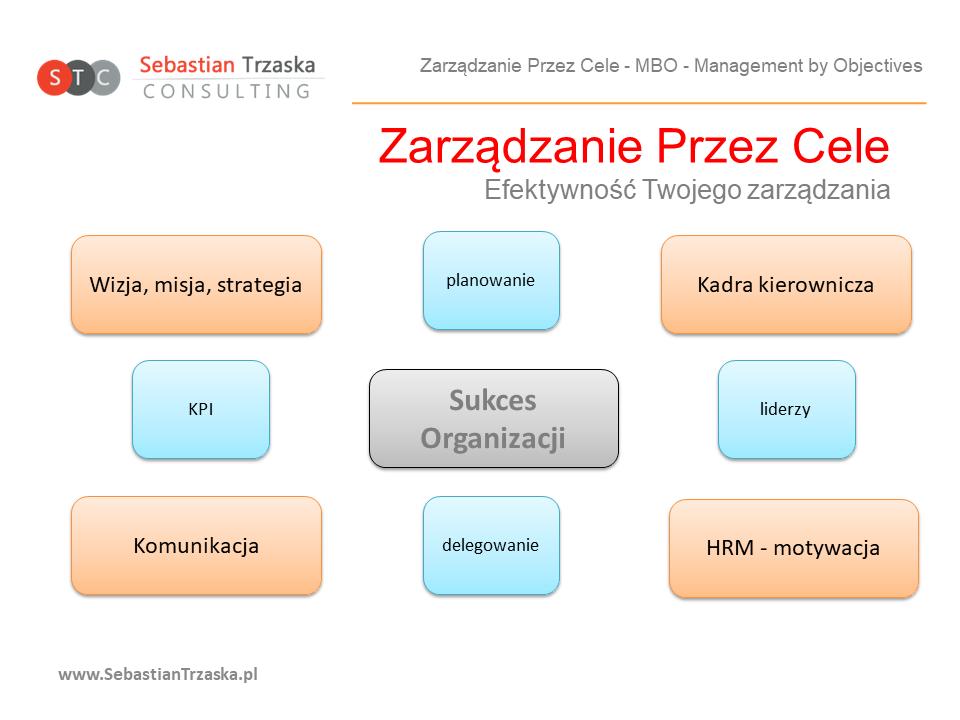 MBO - Zarządzanie przez cele